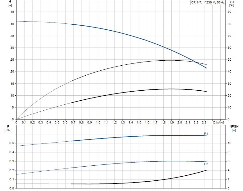 Гидравлические характеристики насоса Grundfos CR 1-7 A-A-A-V-HQQV артикул: 96556355