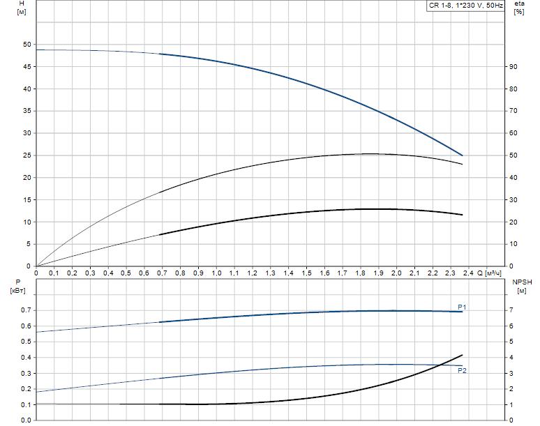 Гидравлические характеристики насоса Grundfos CR 1-8 A-A-A-V-HQQV артикул: 96556356