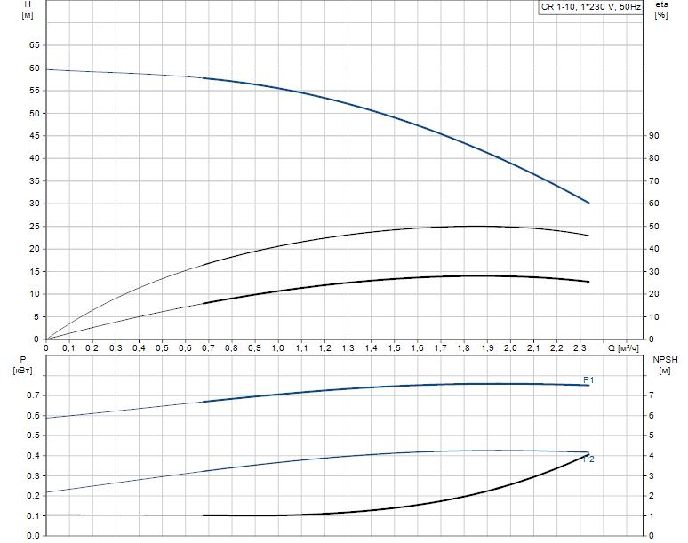 Гидравлические характеристики насоса Grundfos CR 1-10 A-A-A-V-HQQV артикул: 96556359