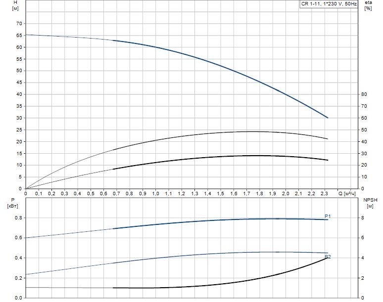 Гидравлические характеристики насоса Grundfos CR 1-11 A-A-A-V-HQQV артикул: 96556361