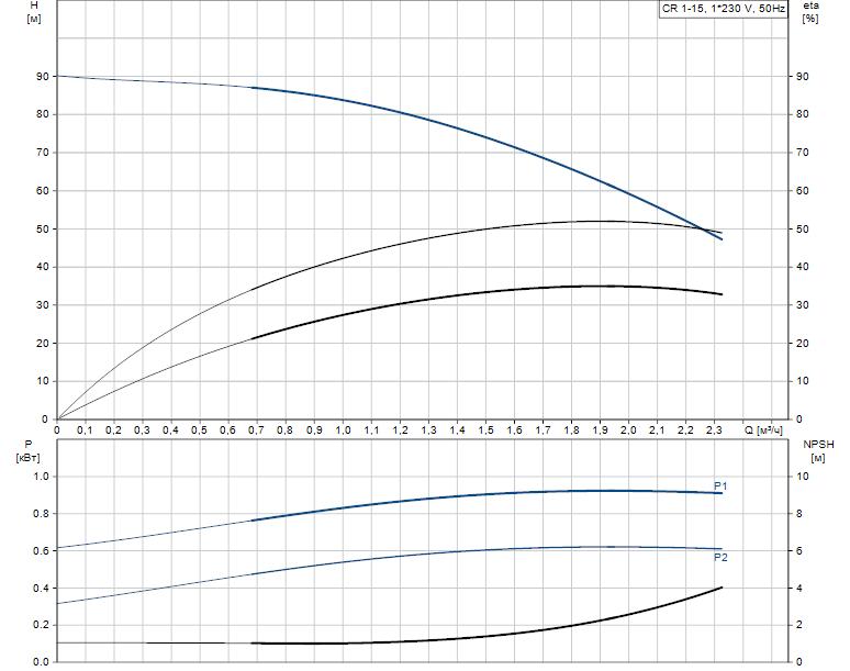 Гидравлические характеристики насоса Grundfos CR 1-15 A-A-A-V-HQQV артикул: 96556365