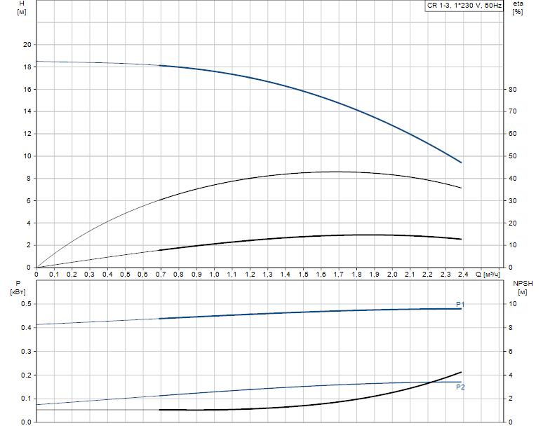 Гидравлические характеристики насоса Grundfos CR 1-3 A-FGJ-A-V-HQQV артикул: 96556380
