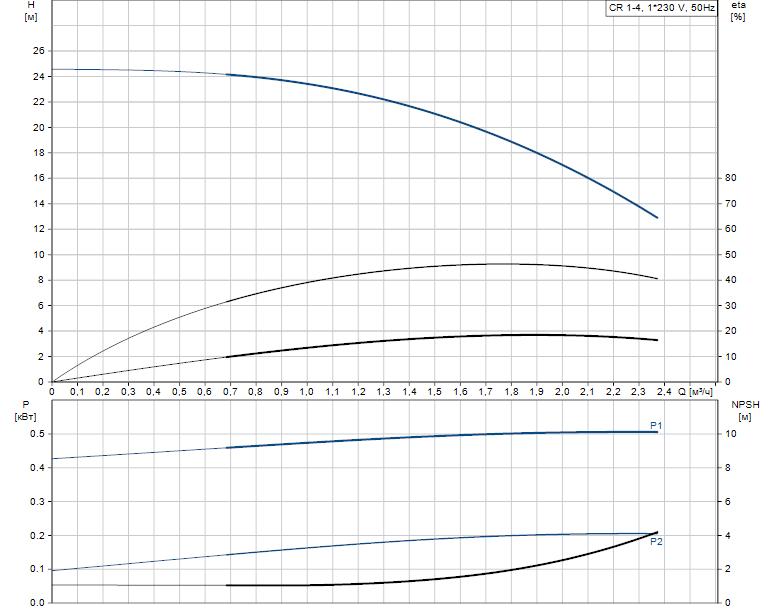 Гидравлические характеристики насоса Grundfos CR 1-4 A-FGJ-A-V-HQQV артикул: 96556381