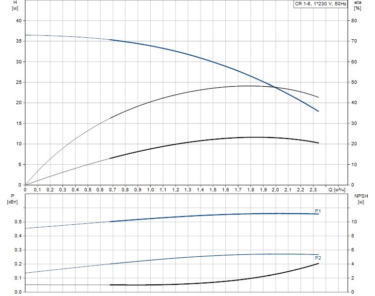 Гидравлические характеристики насоса Grundfos CR 1-6 A-FGJ-A-V-HQQV артикул: 96556385