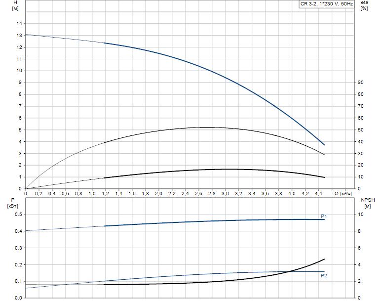 Гидравлические характеристики насоса Grundfos CR 3-2 A-A-A-V-HQQV артикул: 96556443