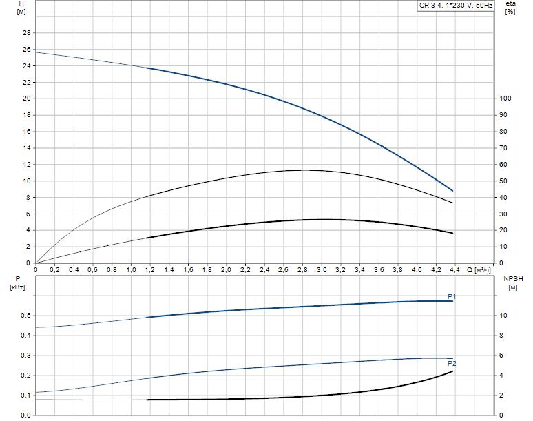 Гидравлические характеристики насоса Grundfos CR 3-4 A-A-A-V-HQQV артикул: 96556445