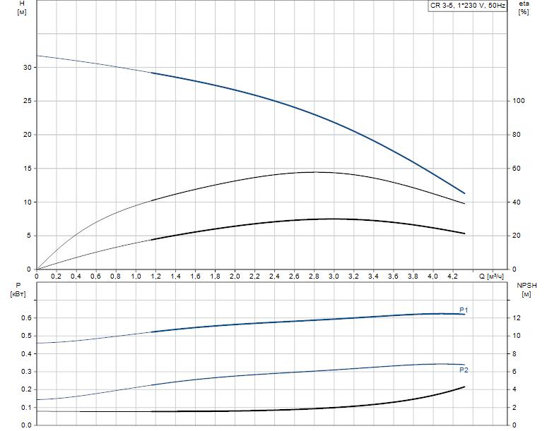 Гидравлические характеристики насоса Grundfos CR 3-5 A-A-A-V-HQQV артикул: 96556446