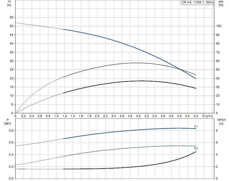 Гидравлические характеристики насоса Grundfos CR 3-8 A-A-A-V-HQQV артикул: 96556449