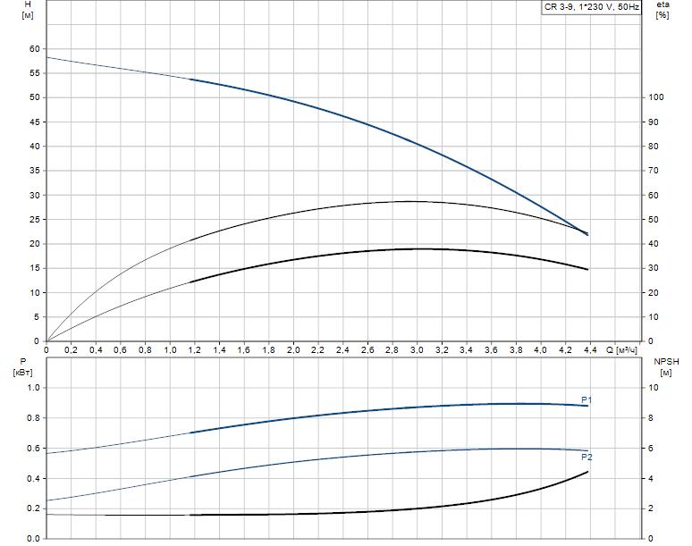 Гидравлические характеристики насоса Grundfos CR 3-9 A-A-A-V-HQQV артикул: 96556450