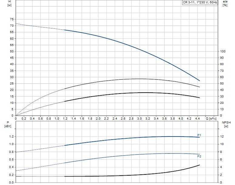 Гидравлические характеристики насоса Grundfos CR 3-11 A-A-A-V-HQQV артикул: 96556452