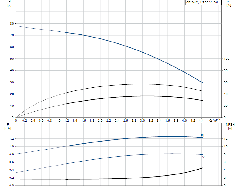 Гидравлические характеристики насоса Grundfos CR 3-12 A-A-A-V-HQQV артикул: 96556453