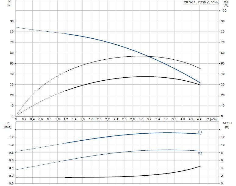 Гидравлические характеристики насоса Grundfos CR 3-13 A-A-A-V-HQQV артикул: 96556454