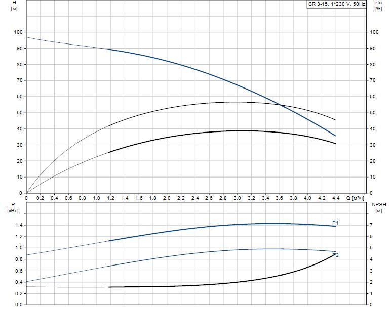 Гидравлические характеристики насоса Grundfos CR 3-15 A-A-A-V-HQQV артикул: 96556455