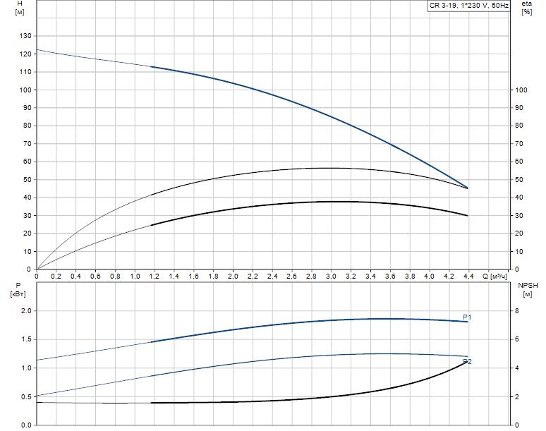 Гидравлические характеристики насоса Grundfos CR 3-19 A-A-A-V-HQQV артикул: 96556457