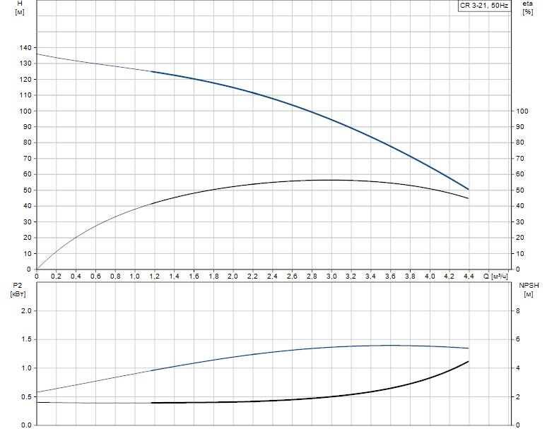 Гидравлические характеристики насоса Grundfos CR 3-21 A-A-A-V-HQQV артикул: 96556458
