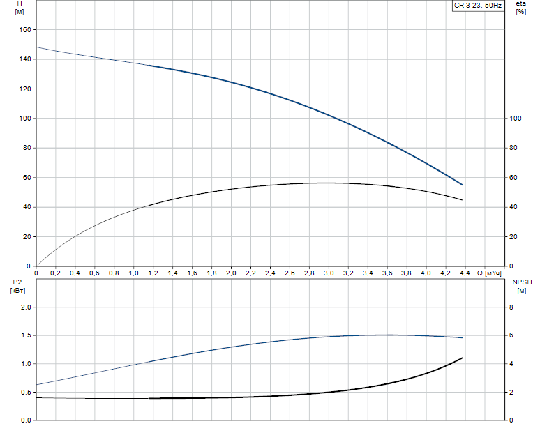 Гидравлические характеристики насоса Grundfos CR 3-23 A-A-A-V-HQQV артикул: 96556459