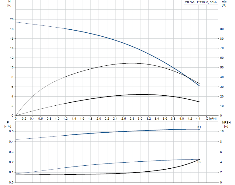 Гидравлические характеристики насоса Grundfos CR 3-3 A-FGJ-A-V-HQQV артикул: 96556470