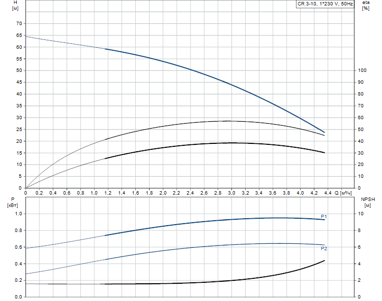 Гидравлические характеристики насоса Grundfos CR 3-10 A-FGJ-A-V-HQQV артикул: 96556477