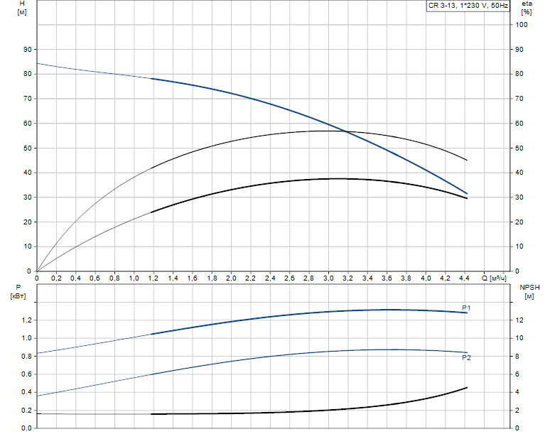 Гидравлические характеристики насоса Grundfos CR 3-13 A-FGJ-A-V-HQQV артикул: 96556480