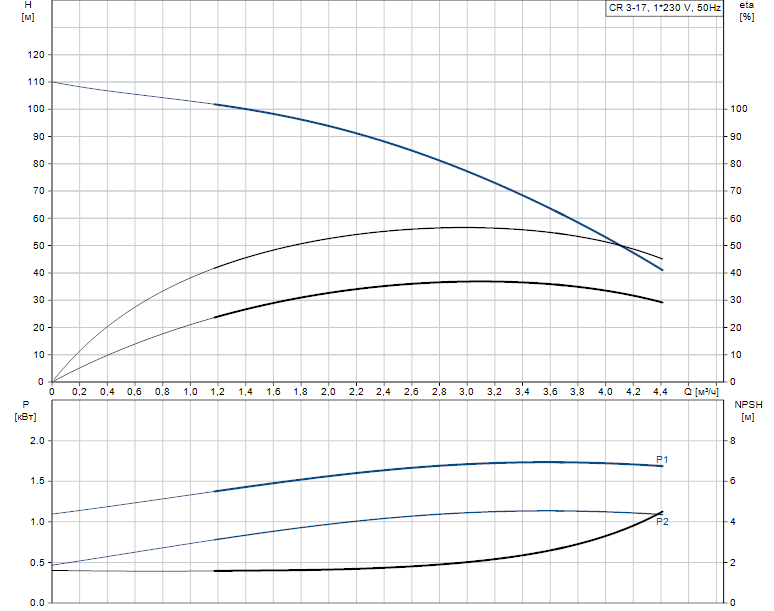 Гидравлические характеристики насоса Grundfos CR 3-17 A-FGJ-A-V-HQQV артикул: 96556483