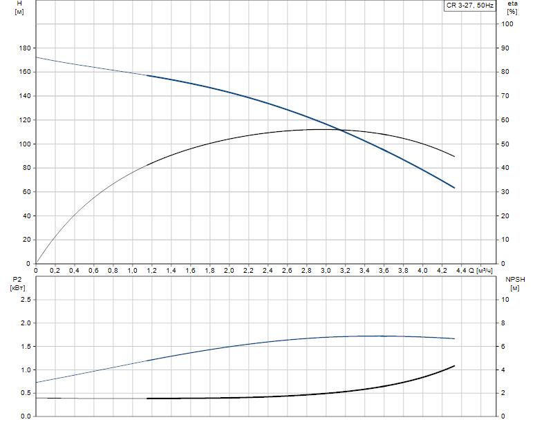 Гидравлические характеристики насоса Grundfos CR 3-27 A-FGJ-A-V-HQQV артикул: 96556488