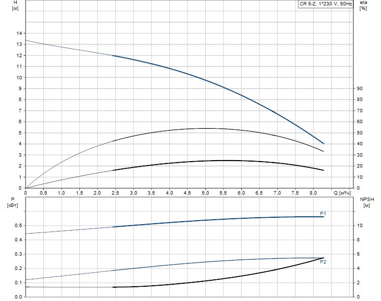 Гидравлические характеристики насоса Grundfos CR 5-2 A-A-A-V-HQQV артикул: 96556559