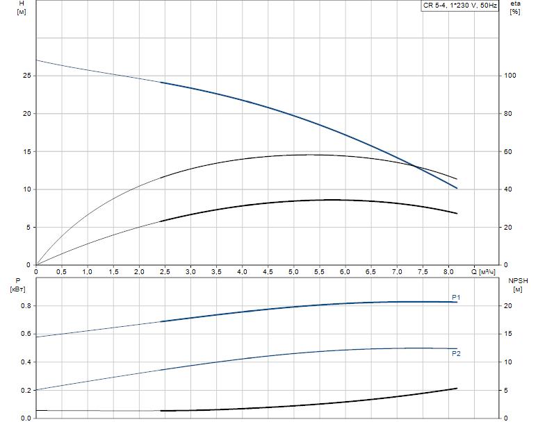 Гидравлические характеристики насоса Grundfos CR 5-4 A-A-A-V-HQQV артикул: 96556573
