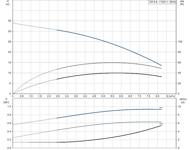 Гидравлические характеристики насоса Grundfos CR 5-5 A-A-A-V-HQQV артикул: 96556575