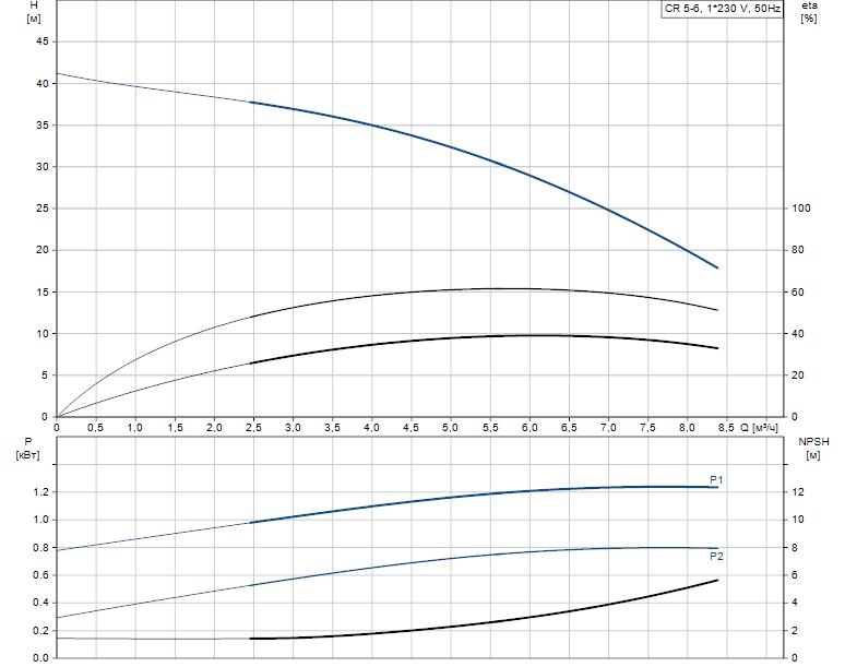 Гидравлические характеристики насоса Grundfos CR 5-6 A-A-A-V-HQQV артикул: 96556577