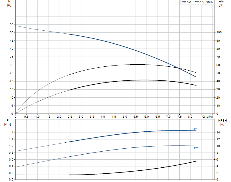 Гидравлические характеристики насоса Grundfos CR 5-8 A-A-A-V-HQQV артикул: 96556590