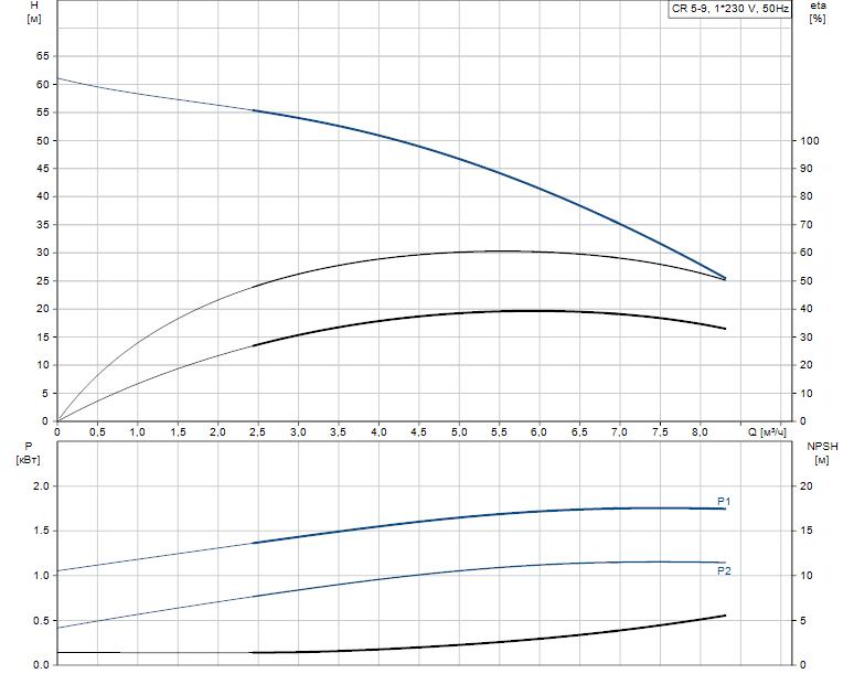 Гидравлические характеристики насоса Grundfos CR 5-9 A-A-A-V-HQQV артикул: 96556592