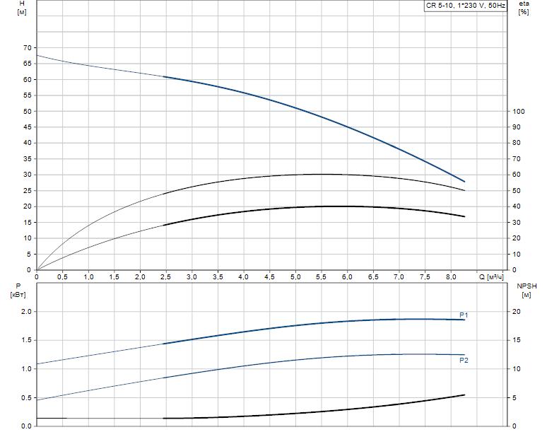 Гидравлические характеристики насоса Grundfos CR 5-10 A-A-A-V-HQQV артикул: 96556594