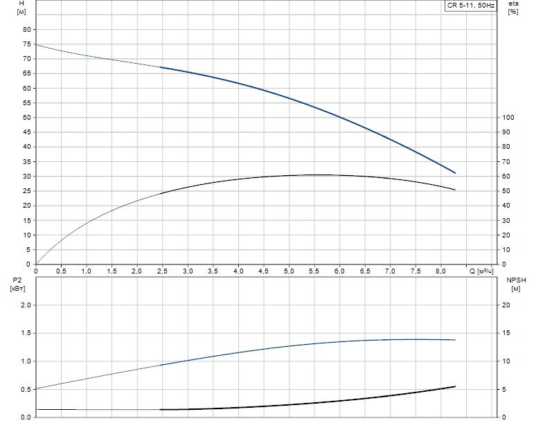 Гидравлические характеристики насоса Grundfos CR 5-11 A-A-A-V-HQQV артикул: 96556595