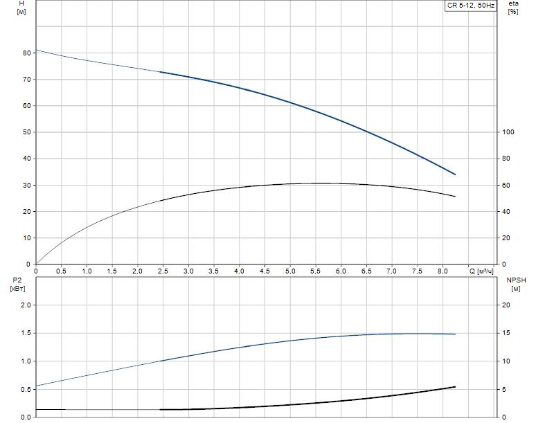 Гидравлические характеристики насоса Grundfos CR 5-12 A-A-A-V-HQQV артикул: 96556596