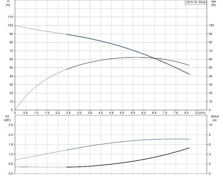 Гидравлические характеристики насоса Grundfos CR 5-15 A-A-A-V-HQQV артикул: 96556599