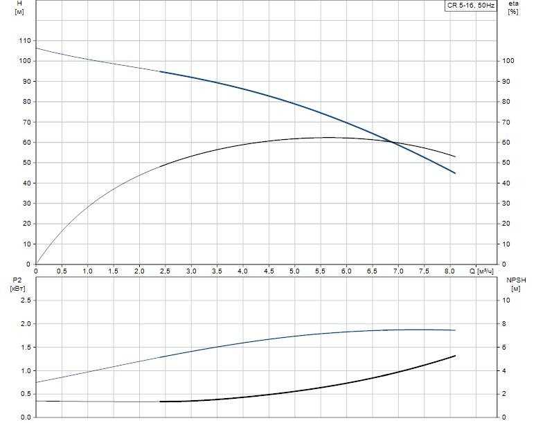 Гидравлические характеристики насоса Grundfos CR 5-16 A-A-A-V-HQQV артикул: 96556600