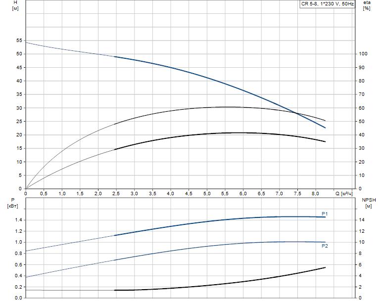 Гидравлические характеристики насоса Grundfos CR 5-8 A-FGJ-A-V-HQQV артикул: 96556607