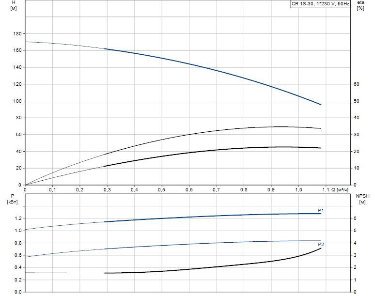 Гидравлические характеристики насоса Grundfos CR 1S-30 A-FGJ-A-V-HQQV артикул: 96558250