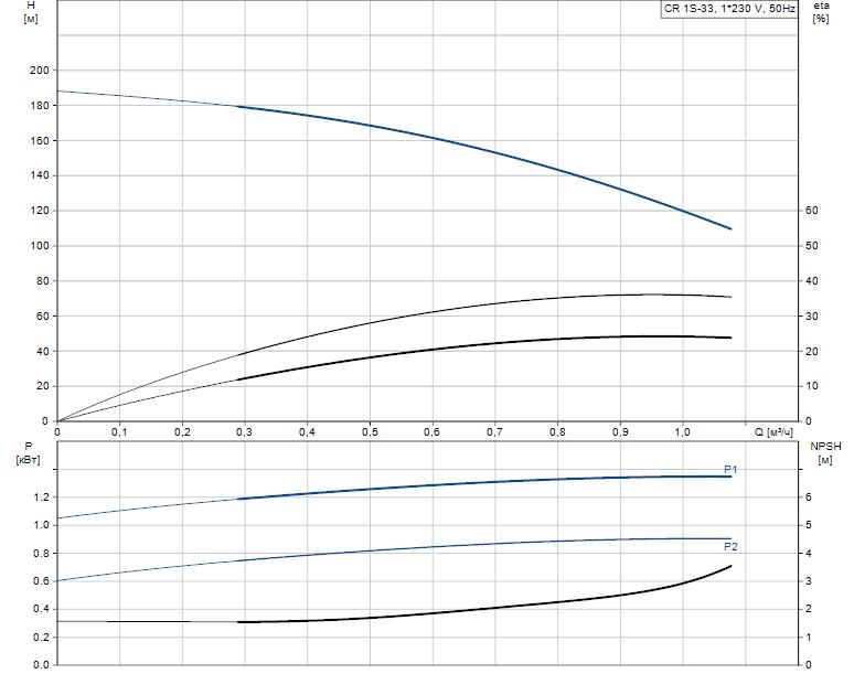 Гидравлические характеристики насоса Grundfos CR 1S-33 A-FGJ-A-V-HQQV артикул: 96558251