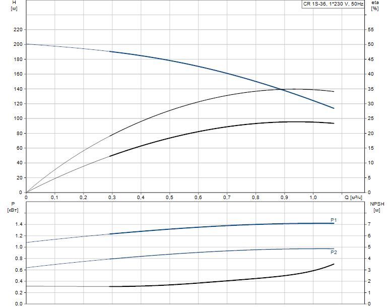 Гидравлические характеристики насоса Grundfos CR 1S-36 A-FGJ-A-V-HQQV артикул: 96558252