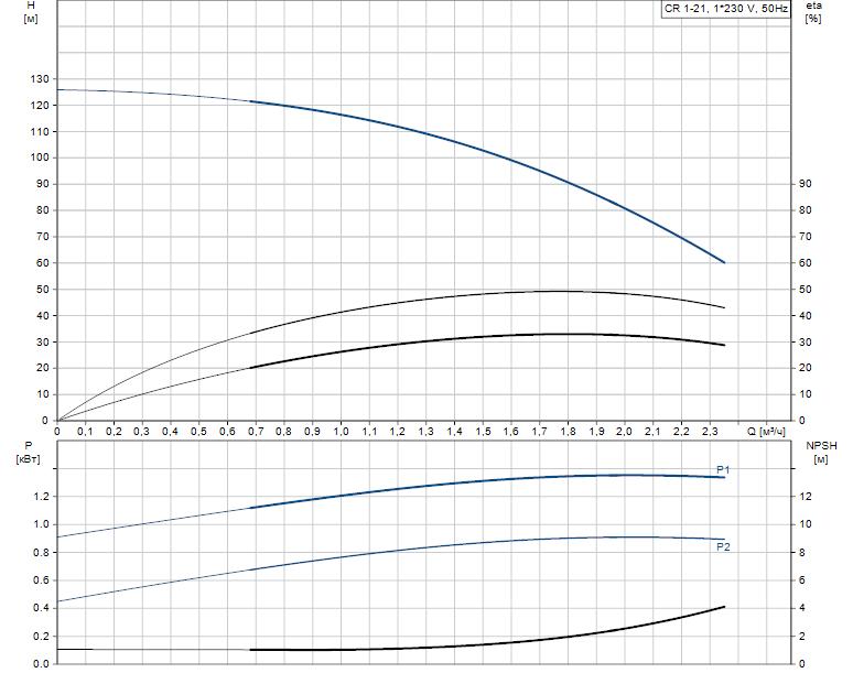 Гидравлические характеристики насоса Grundfos CR 1-21 A-A-A-V-HQQV артикул: 96558255
