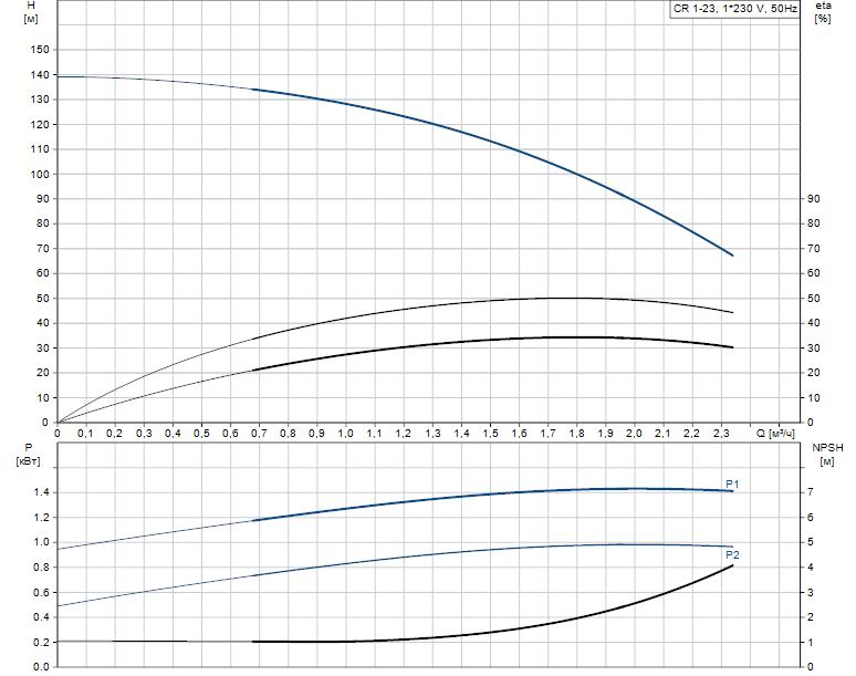 Гидравлические характеристики насоса Grundfos CR 1-23 A-A-A-V-HQQV артикул: 96558256