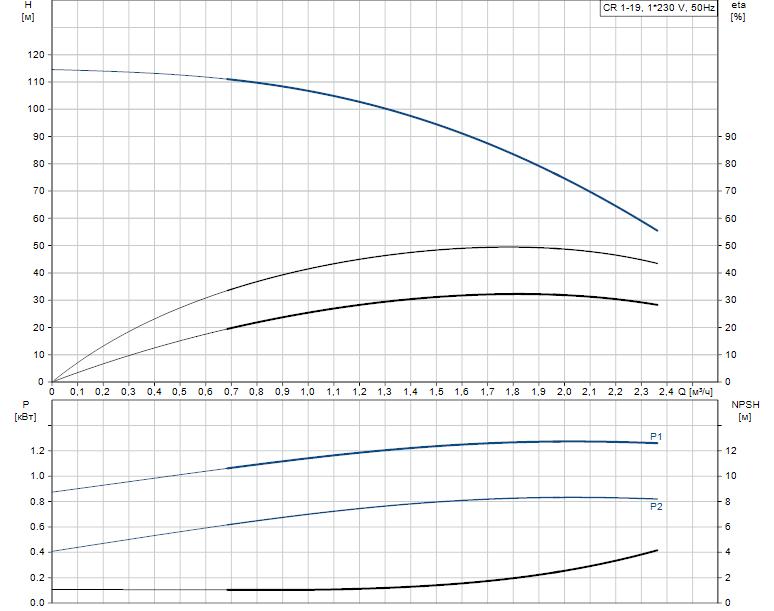 Гидравлические характеристики насоса Grundfos CR 1-19 A-FGJ-A-V-HQQV артикул: 96558292