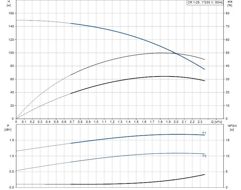 Гидравлические характеристики насоса Grundfos CR 1-25 A-FGJ-A-V-HQQV артикул: 96558295