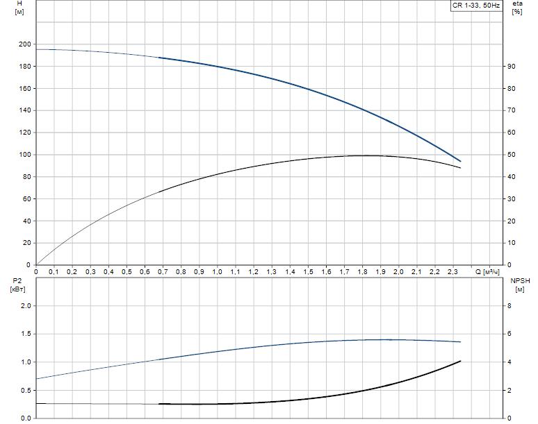 Гидравлические характеристики насоса Grundfos CR 1-33 A-FGJ-A-V-HQQV артикул: 96558298