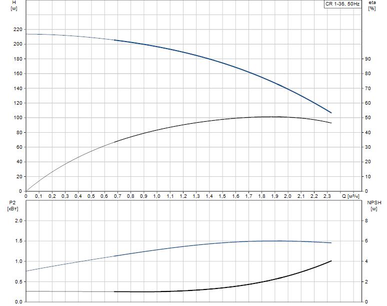 Гидравлические характеристики насоса Grundfos CR 1-36 A-FGJ-A-V-HQQV артикул: 96558299