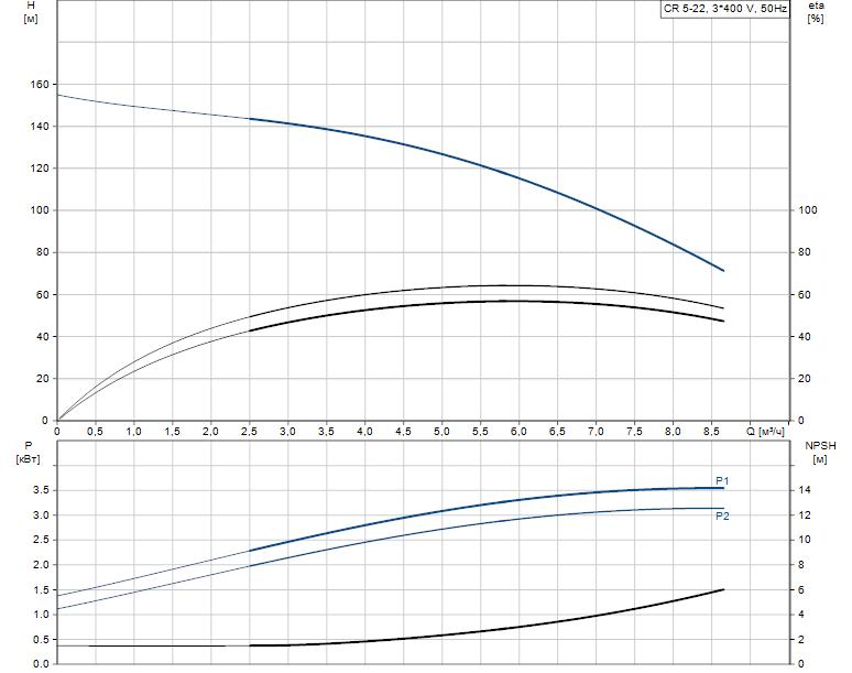 Гидравлические характеристики насоса Grundfos CR 5-22 A-A-A-E-HQQE артикул: 96578133