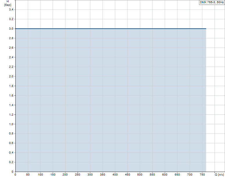 Гидравлические характеристики насоса Grundfos DMX 765-3 B-PP-L/V/G-X-E1B5B5 артикул: 96720515