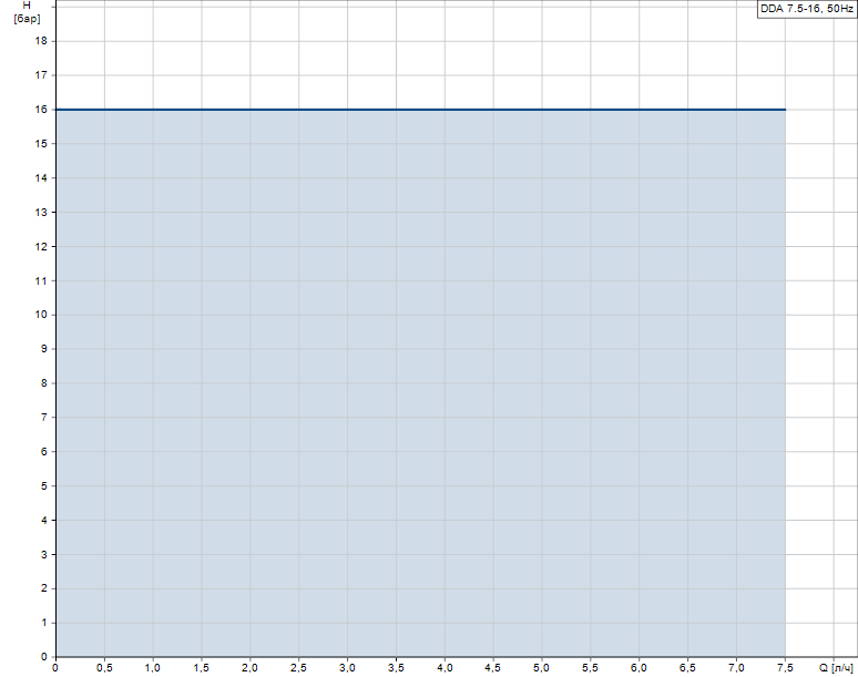 Гидравлические характеристики насоса Grundfos DDA 7.5-16 FC-PV/T/C-F-32U2U2FG артикул: 97722002