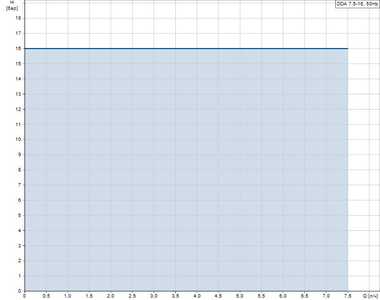 Гидравлические характеристики насоса Grundfos DDA 7.5-16 FCM-PP/V/C-F-31I001FG артикул: 97722011